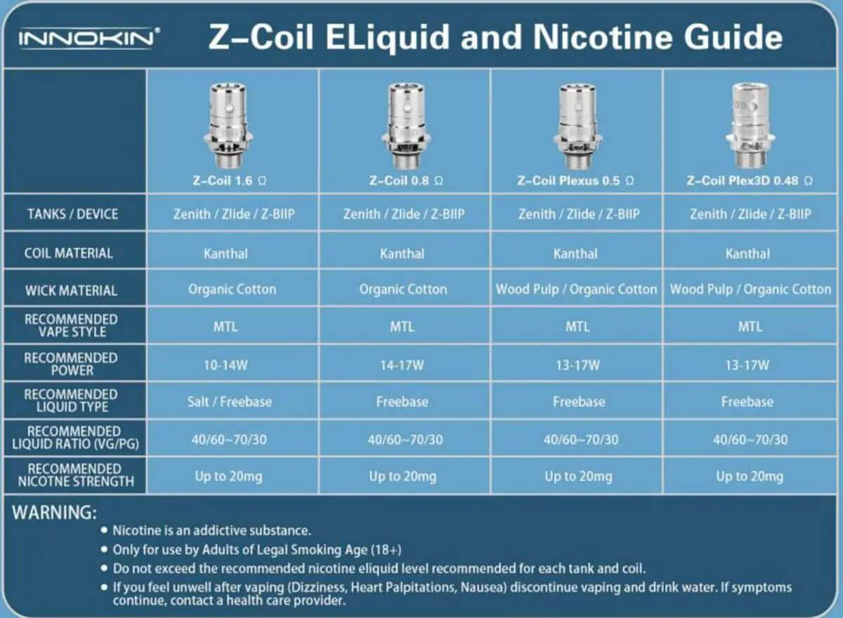 Innokin Z-Coil Table Guide at Vapeonbg